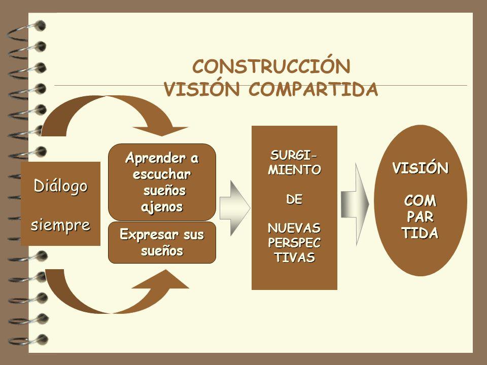 VISIÓN EXTRÍNSECA VISIÓN INTRÍNSECA Se concentra en algo externo. Derrotar a la competencia Es transitoria. Logrado el objetivo que sigue... Podría de