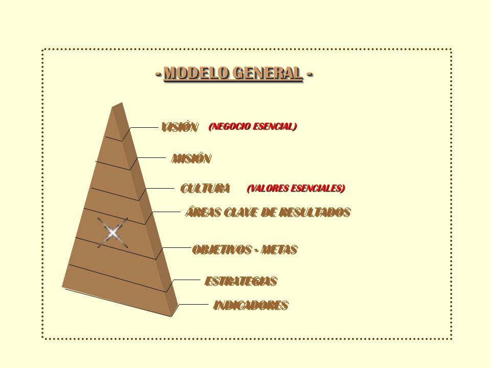 I. Visión : Los 9 pasos para construir una Visión de Futuro II. Misión: Razón de Ser, ¿En que negocio estamos? III. Valores: Guías de pensamiento y ac