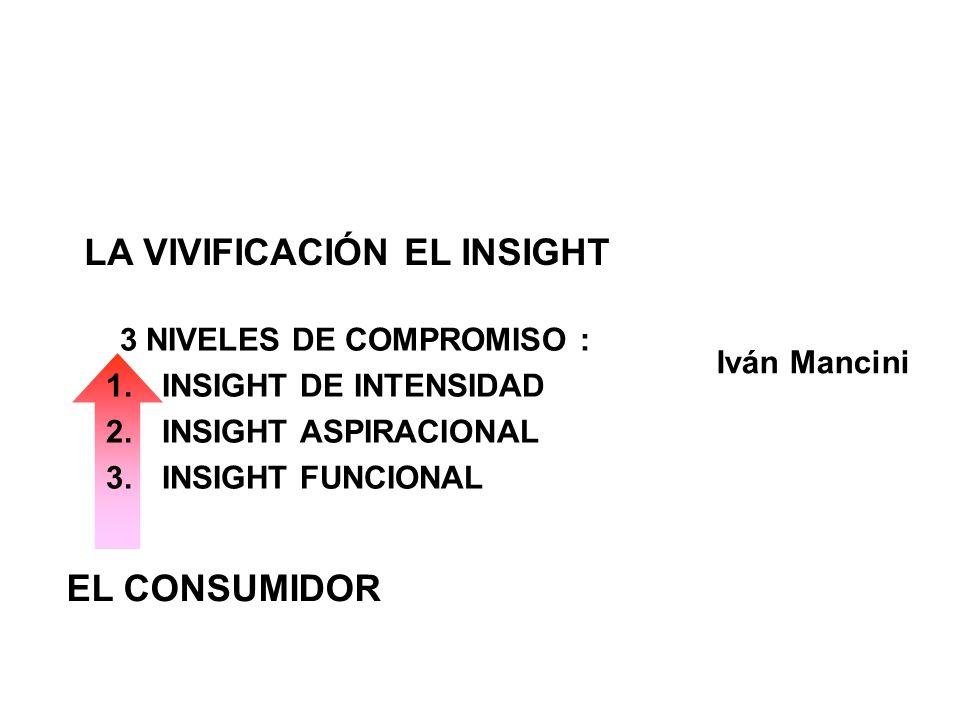3 NIVELES DE COMPROMISO : 1.INSIGHT DE INTENSIDAD 2.INSIGHT ASPIRACIONAL 3.INSIGHT FUNCIONAL Iván Mancini LA VIVIFICACIÓN EL INSIGHT EL CONSUMIDOR