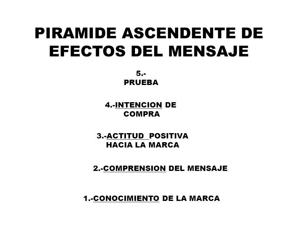 PIRAMIDE ASCENDENTE DE EFECTOS DEL MENSAJE 1.-CONOCIMIENTO DE LA MARCA 2.-COMPRENSION DEL MENSAJE 3.-ACTITUD POSITIVA HACIA LA MARCA 4.-INTENCION DE C