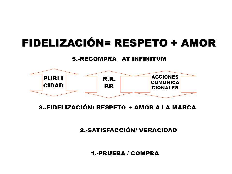 FIDELIZACIÓN= RESPETO + AMOR 1.-PRUEBA / COMPRA 2.-SATISFACCIÓN/ VERACIDAD 5.-RECOMPRA 3.-FIDELIZACIÓN: RESPETO + AMOR A LA MARCA ACCIONES COMUNICA CI