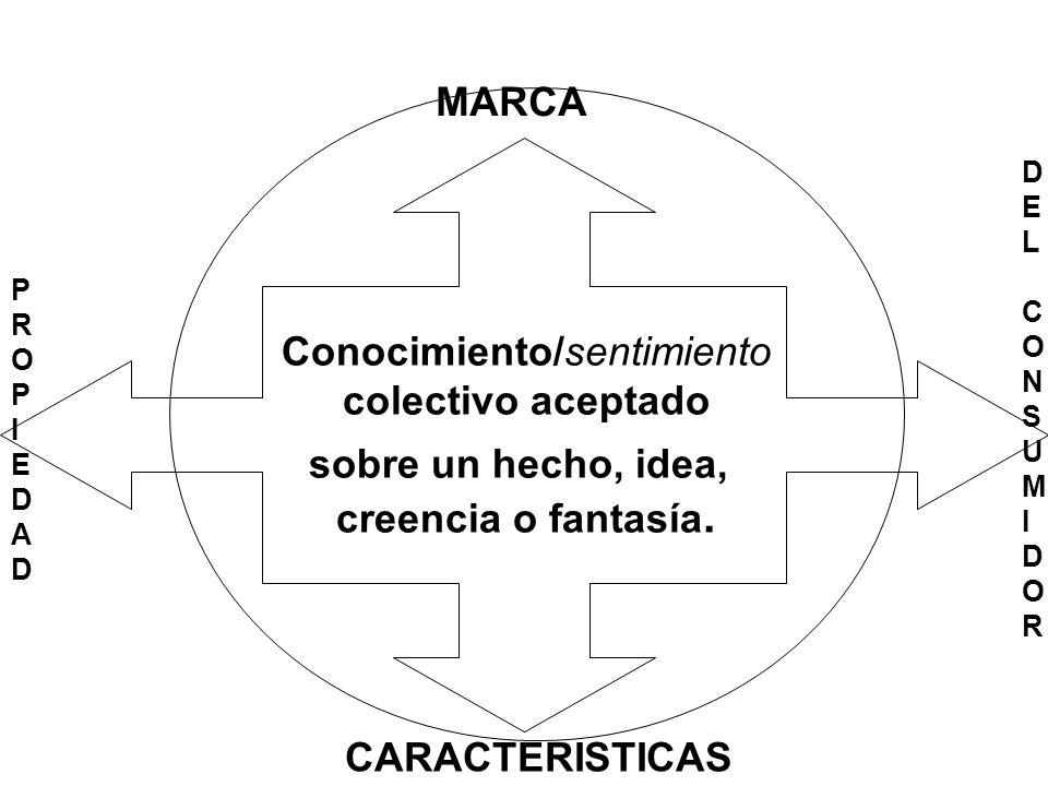 Conocimiento/sentimiento colectivo aceptado sobre un hecho, idea, creencia o fantasía. MARCA CARACTERISTICAS PROPIEDADPROPIEDAD DEL CONSUMIDORDEL CONS