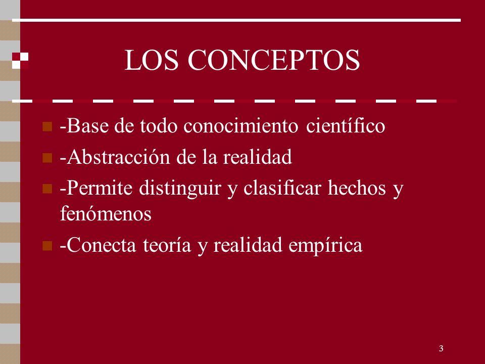 3 LOS CONCEPTOS -Base de todo conocimiento científico -Abstracción de la realidad -Permite distinguir y clasificar hechos y fenómenos -Conecta teoría