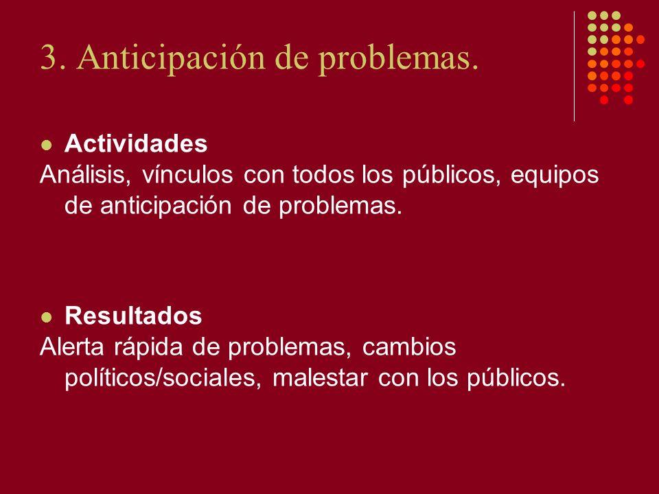 3. Anticipación de problemas. Actividades Análisis, vínculos con todos los públicos, equipos de anticipación de problemas. Resultados Alerta rápida de