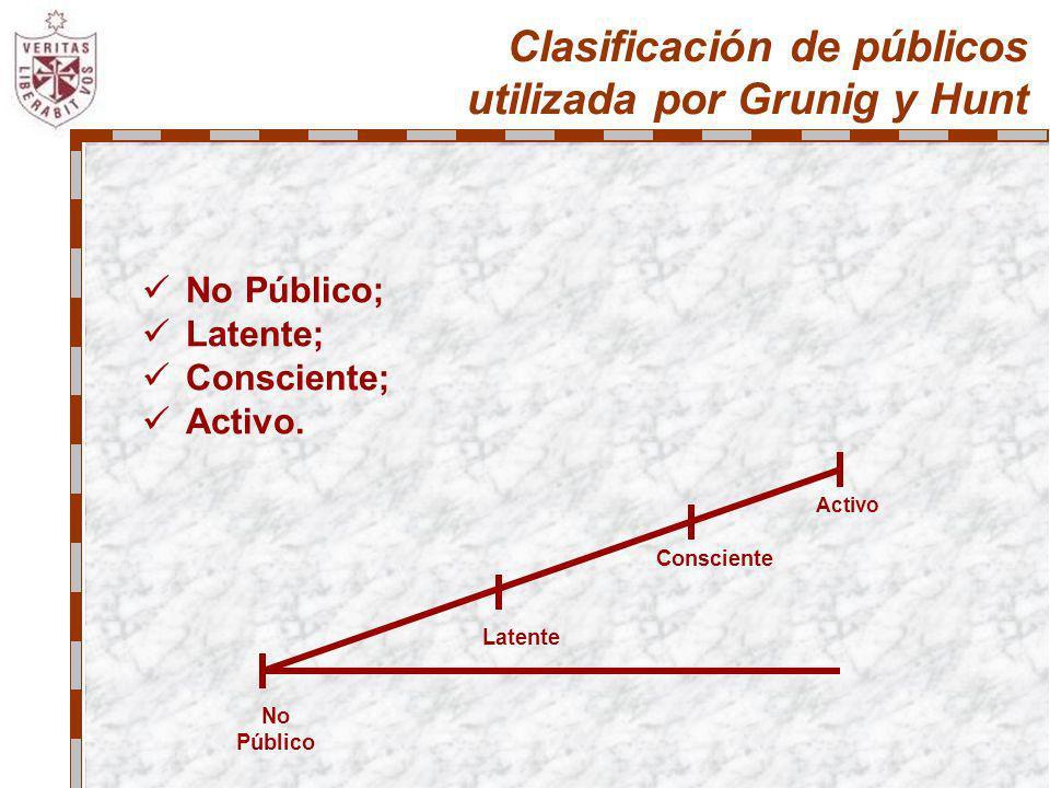 Clasificación de públicos utilizada por Grunig y Hunt No Público; Latente; Consciente; Activo. Activo Consciente Latente No Público