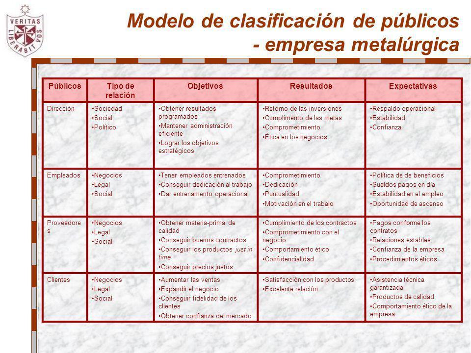 PúblicosTipo de relación ObjetivosResultadosExpectativas DirecciónSociedad Social Político Obtener resultados programados Mantener administración efic