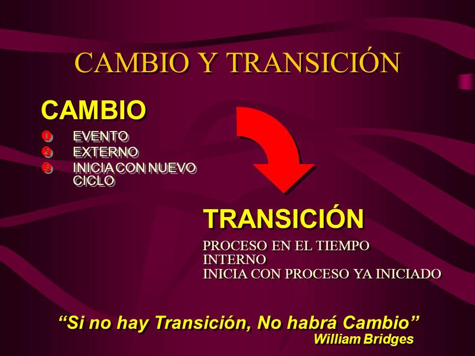 CAMBIO Y TRANSICIÓN EVENTO EXTERNO INICIA CON NUEVO CICLO EVENTO EXTERNO INICIA CON NUEVO CICLO CAMBIO PROCESO EN EL TIEMPO INTERNO INICIA CON PROCESO
