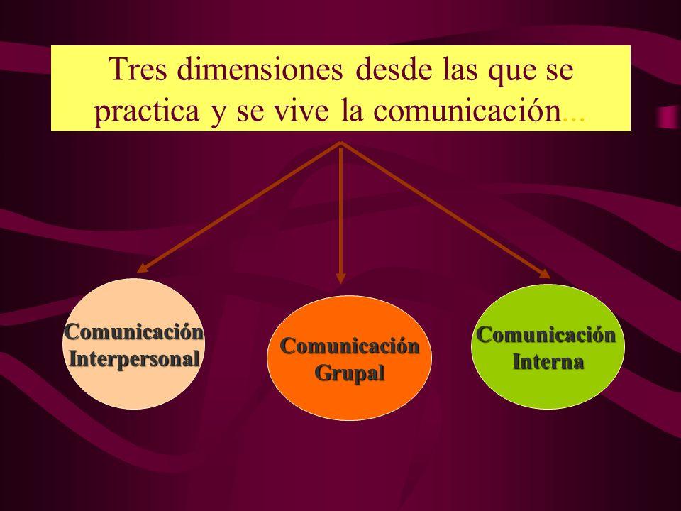 Tres dimensiones desde las que se practica y se vive la comunicación... ComunicaciónInterpersonal ComunicaciónGrupal ComunicaciónInterna