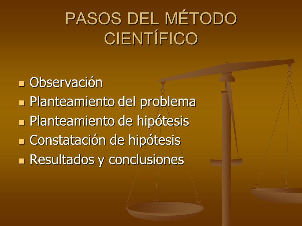 Observación Observación Planteamiento del problema Planteamiento del problema Planteamiento de hipótesis Planteamiento de hipótesis Constatación de hi