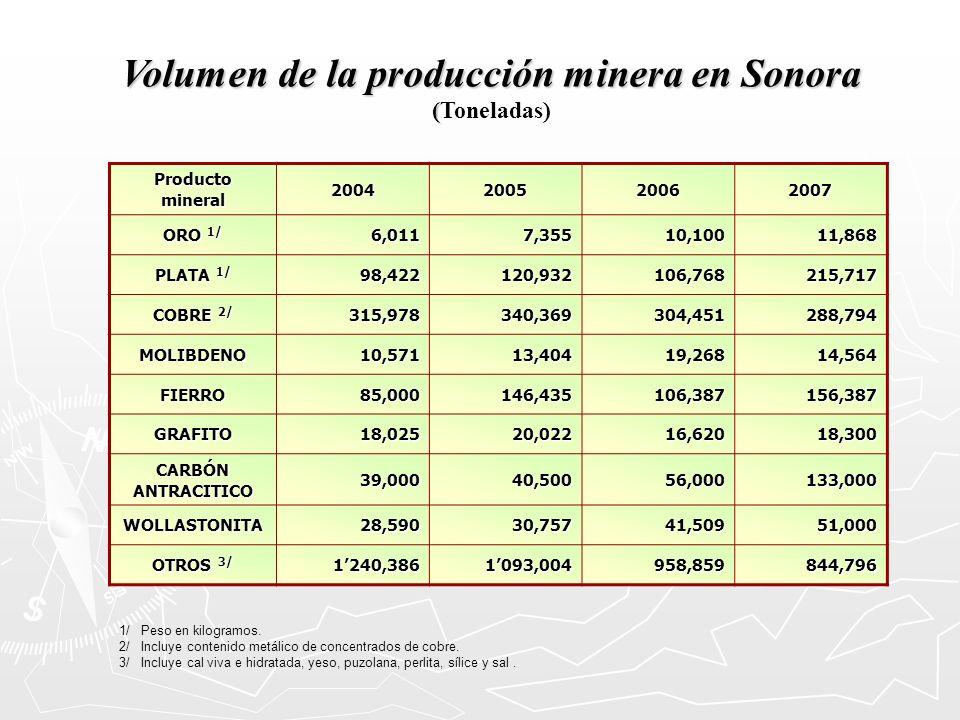 Volumen de la producción minera en Sonora ( (Toneladas) 1/ Peso en kilogramos. 2/ Incluye contenido metálico de concentrados de cobre. 3/ Incluye cal