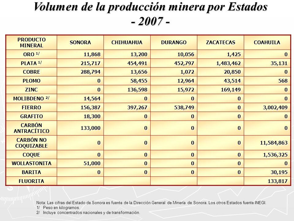 Volumen de la producción minera por Estados - 2007 - Nota: Las cifras del Estado de Sonora es fuente de la Dirección General de Minería de Sonora. Los