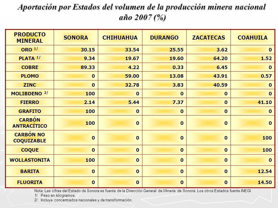 Aportación por Estados del volumen de la producción minera nacional año 2007 (%) Nota: Las cifras del Estado de Sonora es fuente de la Dirección Gener