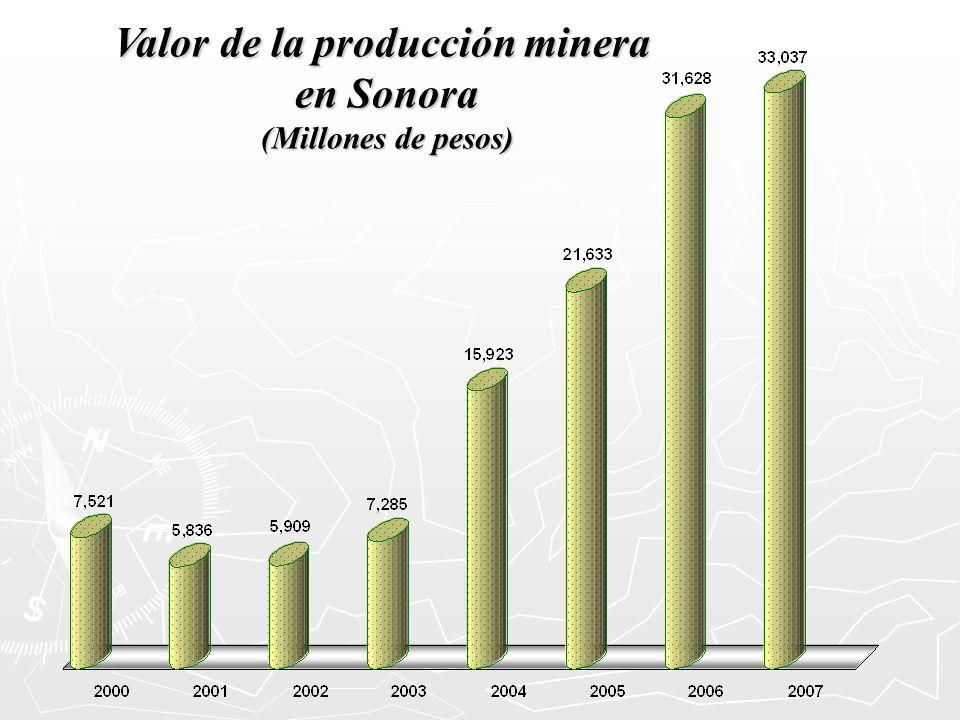 Valor de la producción minera en Sonora (Millones de pesos)