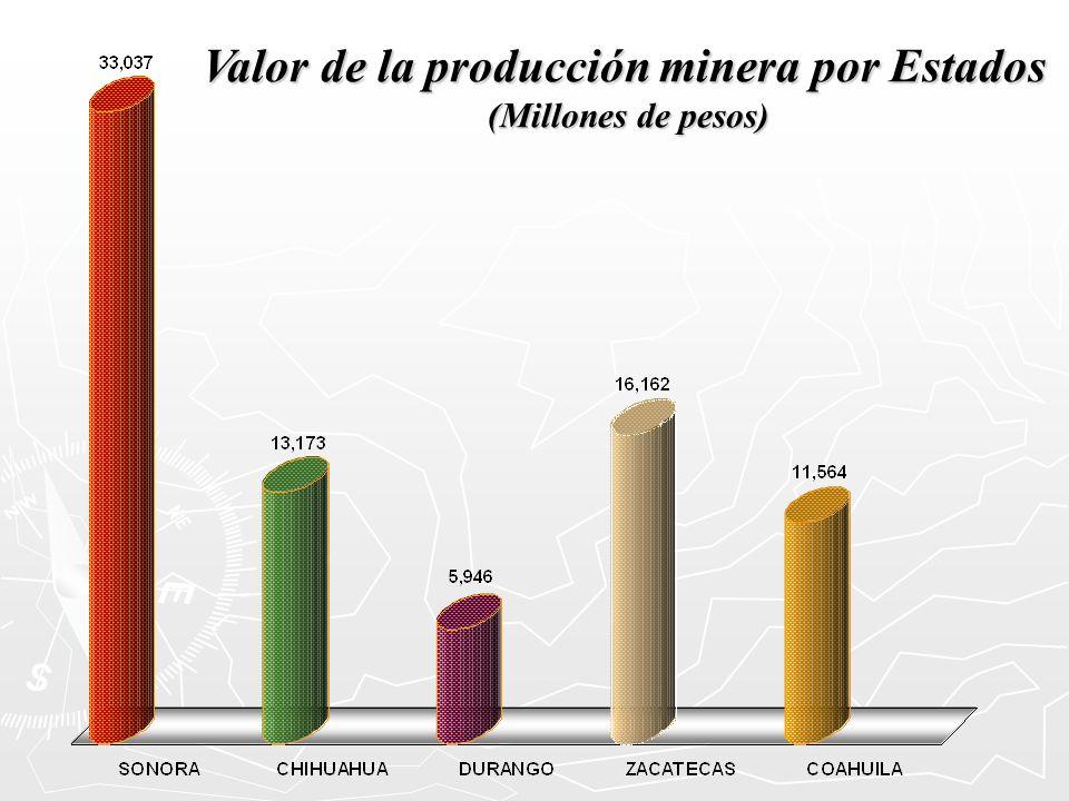 Valor de la producción minera por Estados (Millones de pesos)