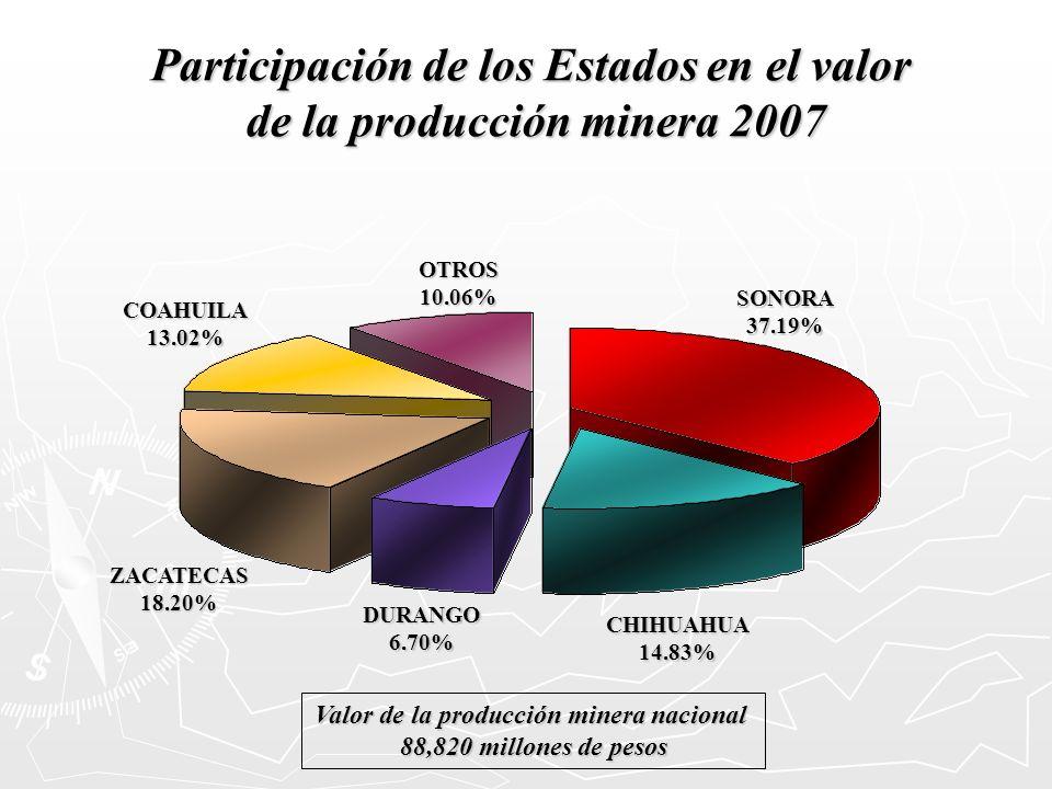 SONORA37.19% CHIHUAHUA14.83% DURANGO6.70% ZACATECAS18.20% COAHUILA13.02% OTROS10.06% Participación de los Estados en el valor de la producción minera