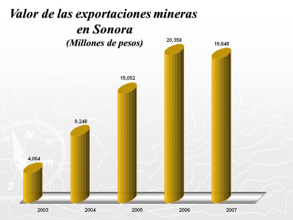 Valor de las exportaciones mineras en Sonora (Millones de pesos)