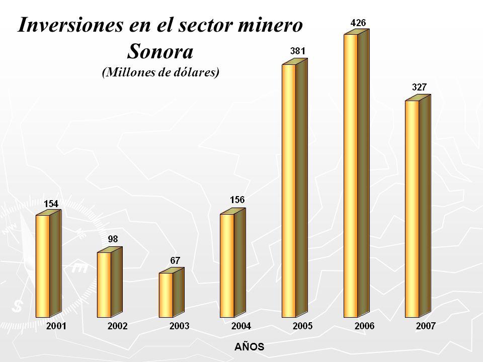 Inversiones en el sector minero Sonora (Millones de dólares) AÑOS