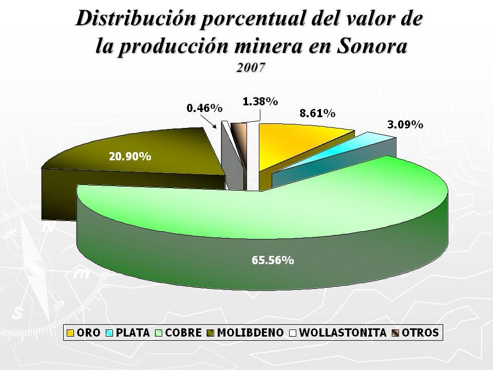 Distribución porcentual del valor de la producción minera en Sonora 2007