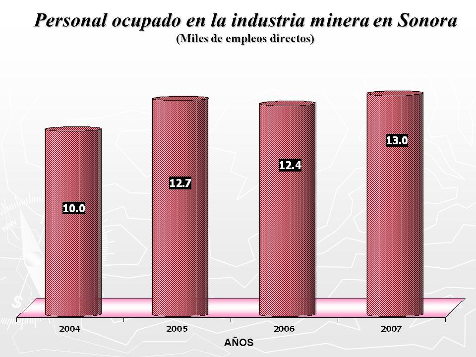 Personal ocupado en la industria minera en Sonora (Miles de empleos directos) AÑOS