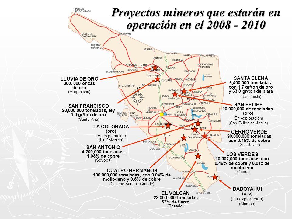 Proyectos mineros que estarán en operación en el 2008 - 2010 LLUVIA DE ORO 300, 000 onzas de oro (Magdalena) SAN ANTONIO 4200,000 toneladas, 1.03% de