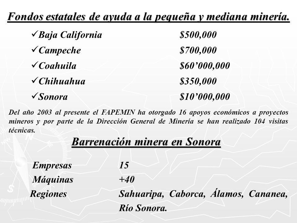 Fondos estatales de ayuda a la pequeña y mediana minería. Baja California$500,000 Campeche$700,000 Coahuila$60000,000 Chihuahua$350,000 Sonora$10000,0
