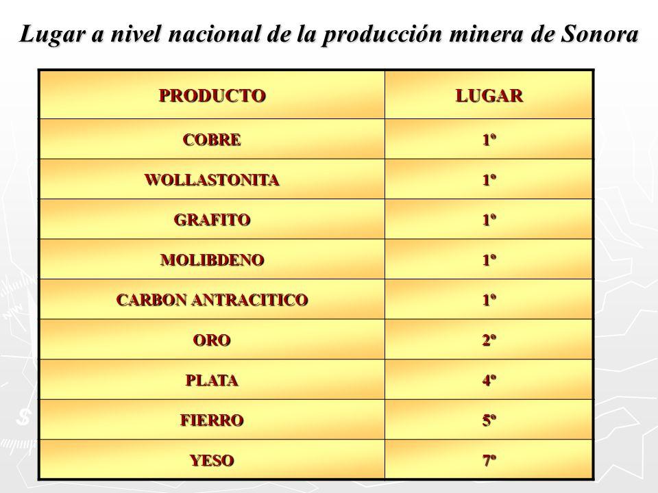 Lugar a nivel nacional de la producción minera de Sonora PRODUCTOLUGAR COBRE1º WOLLASTONITA1º GRAFITO1º MOLIBDENO1º CARBON ANTRACITICO 1º ORO2º PLATA4
