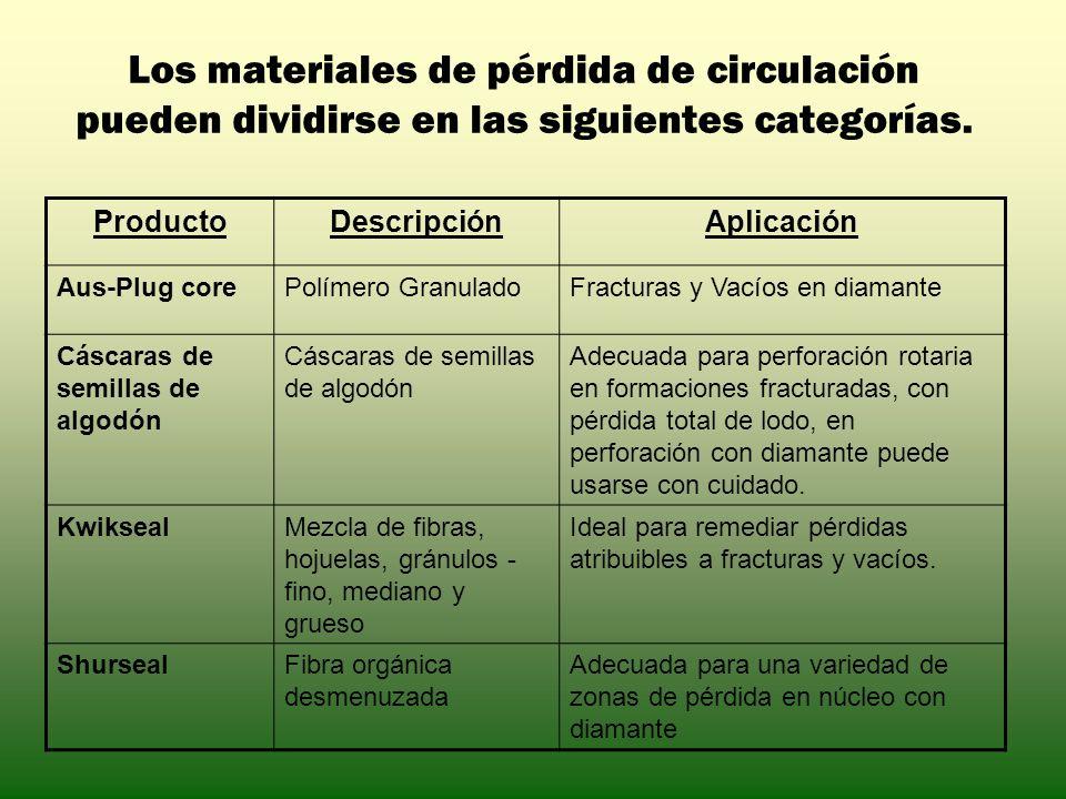 Los materiales de pérdida de circulación pueden dividirse en las siguientes categorías. ProductoDescripciónAplicación Aus-Plug corePolímero GranuladoF