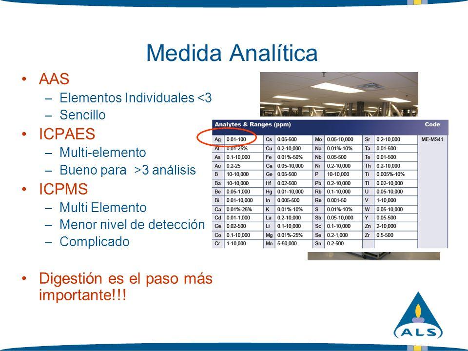 Medida Analítica AAS –Elementos Individuales <3 –Sencillo ICPAES –Multi-elemento –Bueno para >3 análisis ICPMS –Multi Elemento –Menor nivel de detecci