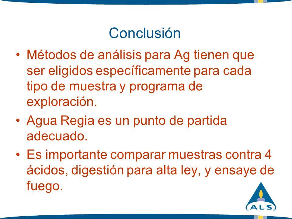 Conclusión Métodos de análisis para Ag tienen que ser eligidos específicamente para cada tipo de muestra y programa de exploración. Agua Regia es un p