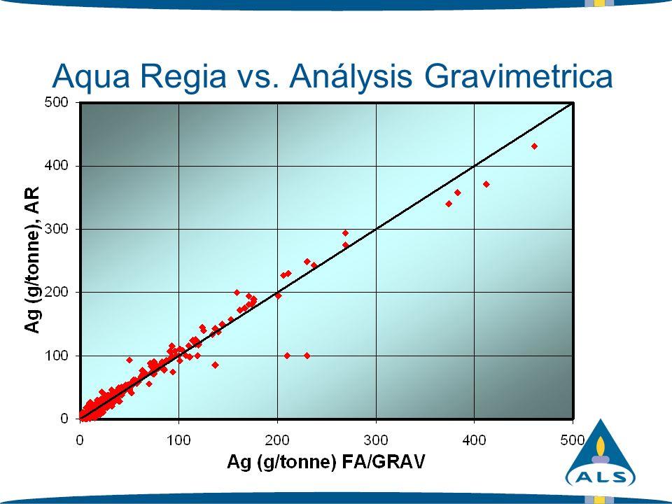Problemas de Precipitación Reacción típica con Agua Regia But… Ag 2 S
