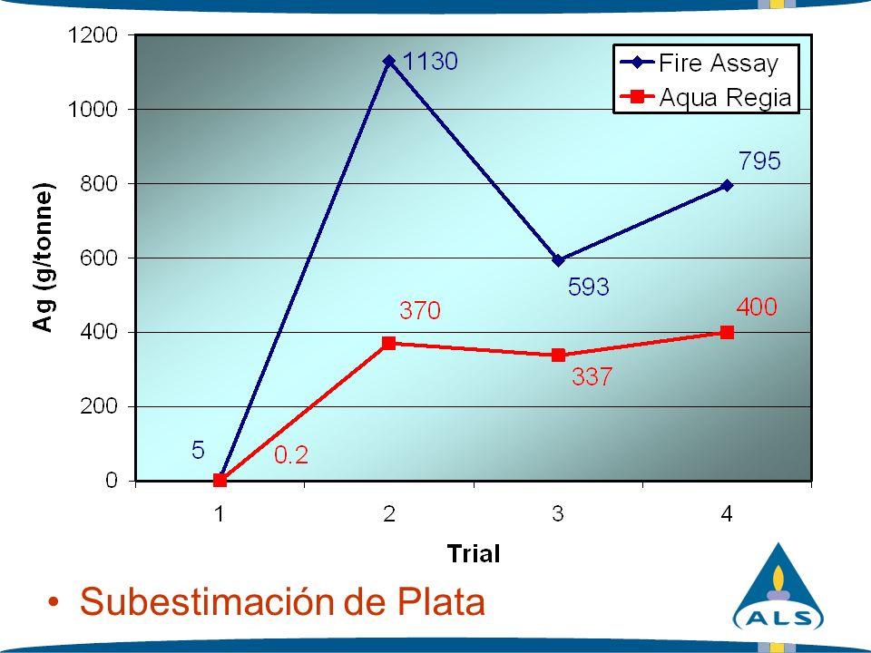 Exploración-Digestión 4 Ácidos Combinación of HNO 3 / HClO 4 / HF / HCl –Uno de los procedimientos de disolución por ácido más fuertes.