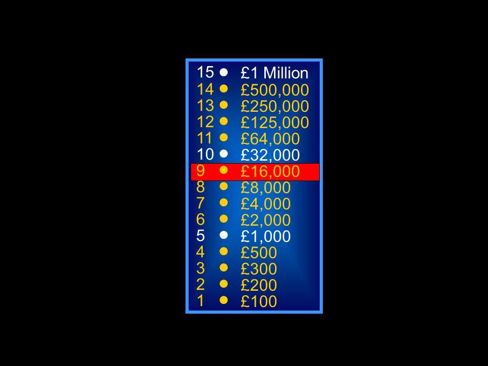 A: 145 C: 115 B: 154 D: 504 50:50 15 14 13 12 11 10 9 8 7 6 5 4 3 2 1 £1 Million £500,000 £250,000 £125,000 £64,000 £32,000 £16,000 £8,000 £4,000 £2,0