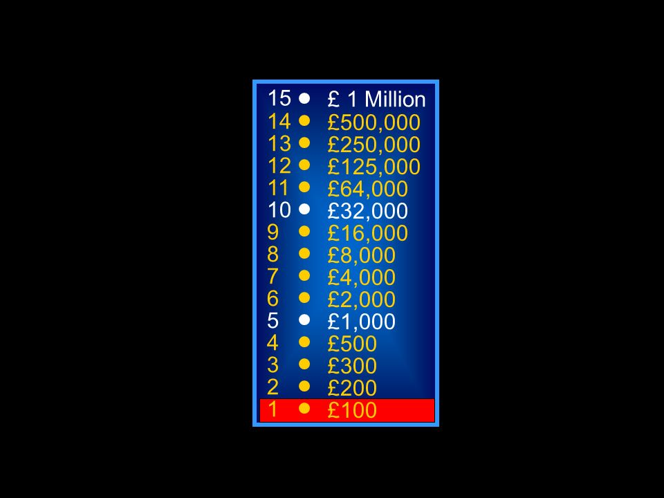 15 14 13 12 11 10 9 8 7 6 5 4 3 2 1 £1 Million £500,000 £250,000 £125,000 £64,000 £32,000 £16,000 £8,000 £4,000 £2,000 £1,000 £500 £300 £200 £100 Welcome to Who Wants to be a Millionaire 50:50