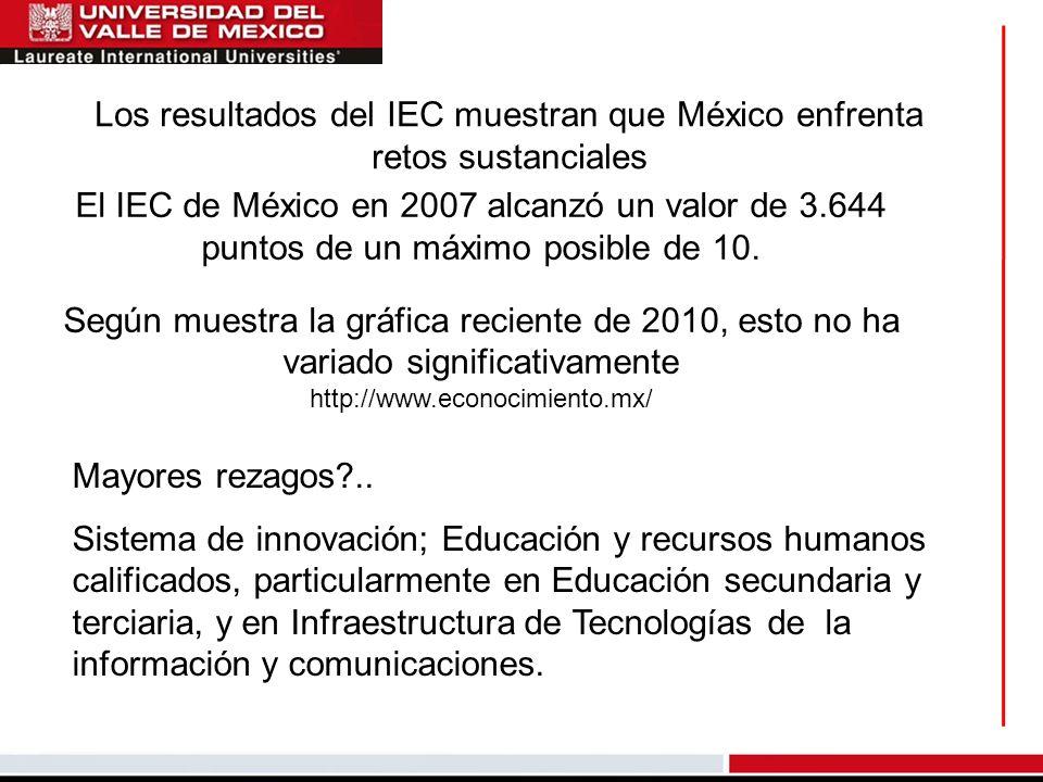 Los resultados del IEC muestran que México enfrenta retos sustanciales El IEC de México en 2007 alcanzó un valor de 3.644 puntos de un máximo posible