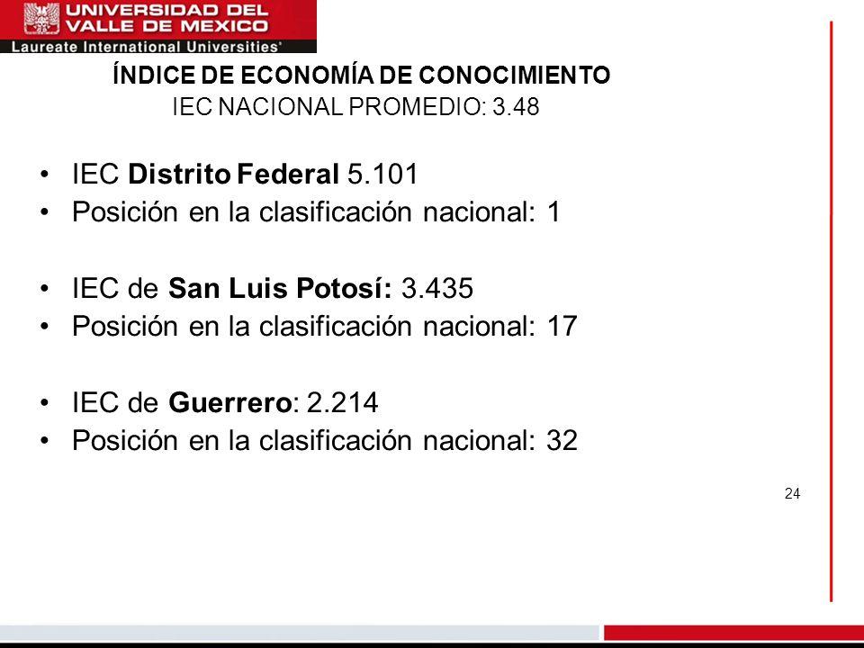 ÍNDICE DE ECONOMÍA DE CONOCIMIENTO IEC NACIONAL PROMEDIO: 3.48 IEC Distrito Federal 5.101 Posición en la clasificación nacional: 1 IEC de San Luis Pot