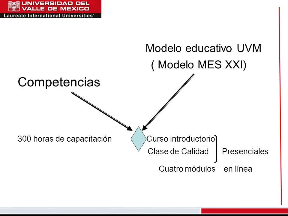 Modelo educativo UVM ( Modelo MES XXI) Competencias 300 horas de capacitación Curso introductorio Clase de Calidad Presenciales Cuatro módulos en líne