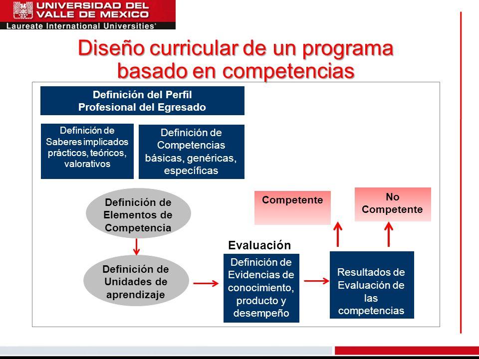 Diseño curricular de un programa basado en competencias Definición del Perfil Profesional del Egresado Definición de Saberes implicados prácticos, teó