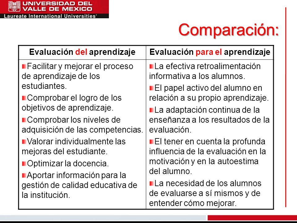 Comparación: Evaluación del aprendizajeEvaluación para el aprendizaje Facilitar y mejorar el proceso de aprendizaje de los estudiantes. Comprobar el l
