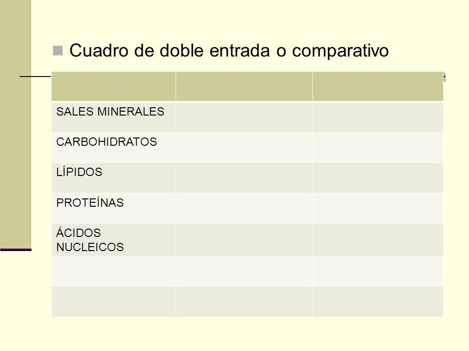 Cuadro de doble entrada o comparativo SALES MINERALES CARBOHIDRATOS LÍPIDOS PROTEÍNAS ÁCIDOS NUCLEICOS