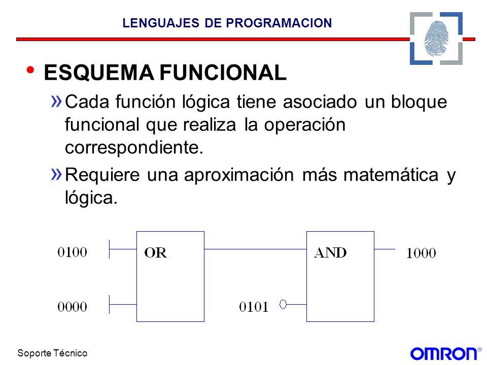 Soporte Técnico LENGUAJES DE PROGRAMACION ESQUEMA FUNCIONAL » Cada función lógica tiene asociado un bloque funcional que realiza la operación correspo