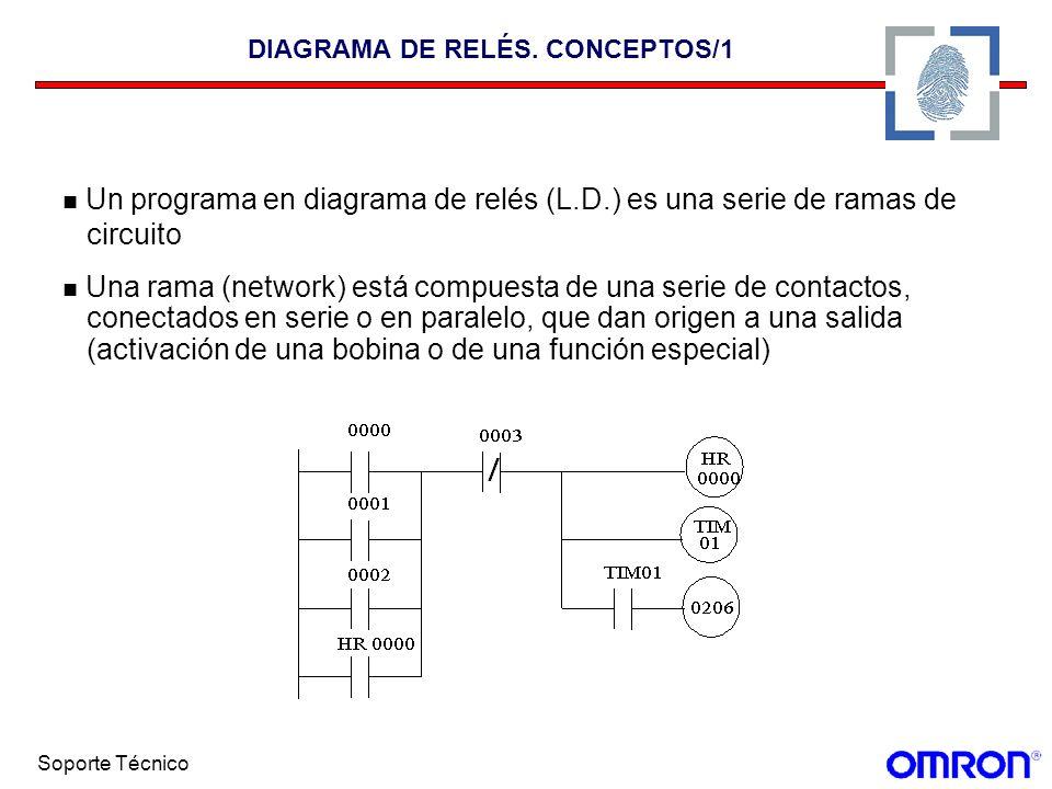 Soporte Técnico DIAGRAMA DE RELÉS. CONCEPTOS/1 Un programa en diagrama de relés (L.D.) es una serie de ramas de circuito Una rama (network) está compu