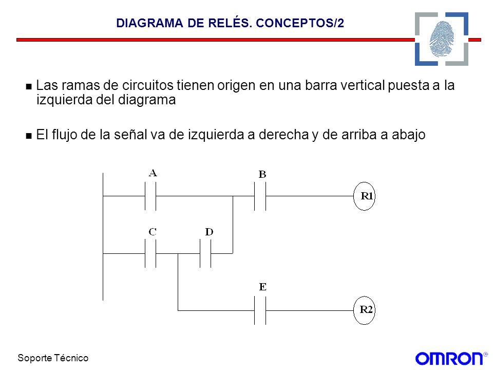 Soporte Técnico DIAGRAMA DE RELÉS. CONCEPTOS/2 Las ramas de circuitos tienen origen en una barra vertical puesta a la izquierda del diagrama El flujo