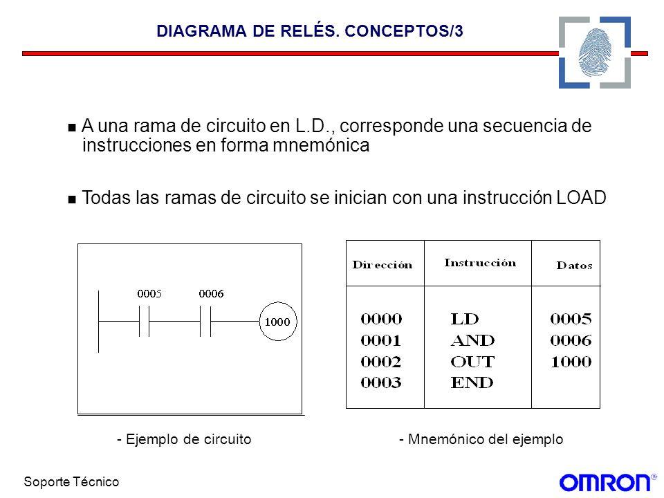 Soporte Técnico DIAGRAMA DE RELÉS. CONCEPTOS/3 A una rama de circuito en L.D., corresponde una secuencia de instrucciones en forma mnemónica Todas las