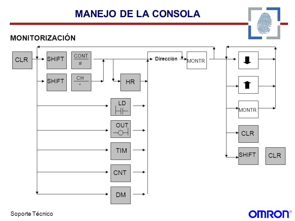 Soporte Técnico MANEJO DE LA CONSOLA MONITORIZACIÓN CLR SHIFT CONT # CH * HR LD OUT TIMCNTDM MONTR CLR SHIFT CLR Dirección