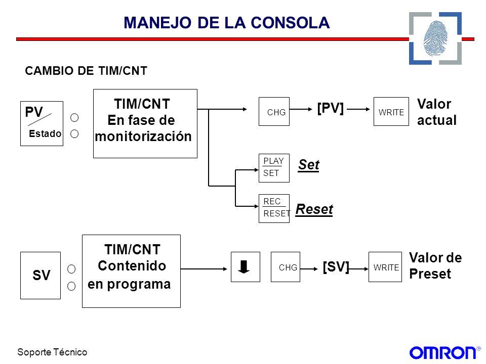 Soporte Técnico MANEJO DE LA CONSOLA CAMBIO DE TIM/CNT Estado PV TIM/CNT En fase de monitorización CHG SET PLAY REC RESET [PV] WRITE Valor actual SV T