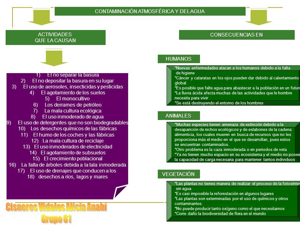 CONTAMINACIÓN ATMOSFÉRICA Y DEL AGUA ACTIVIDADES QUE LA CAUSAN CONSECUENCIAS EN HUMANOS ANIMALES VEGETACIÓN 1)El no separar la basura 2)El no depositar la basura en su lugar 3)El uso de aerosoles, insecticidas y pesticidas 4)El agotamiento de los suelos 5)El monocultivo 6)Los derrames de petróleo 7)La mala cultura ecológica 8)El uso inmoderado de agua 9)El uso de detergentes que no son biodegradables 10) Los desechos químicos de las fábricas 11) El humo de los coches y las fábricas 12)La mala cultura de reciclaje 13)El uso inmoderados de electricidad 14)El agotamiento de subsuelos 15)El crecimiento poblacional 16) La falta de árboles debida a la tala inmoderada 17) El uso de drenajes que conducen a los 18)desechos a ríos, lagos y mares *Nuevas enfermedades atacan a los humanos debido a la falta de higiene *Cáncer y cataratas en los ojos pueden dar debido al calentamiento global *Es posible que falte agua para abastecer a la población en un futuro *La lluvia ácida afecta muchas de las actividades que le hombre necesita para vivir *Se está destruyendo el entorno de los hombres *Muchas especies tienen amenaza de extinción debido a la desaparición de nichos ecológicos y de eslabones de la cadena alimenticia, los cuales mueren en busca de recursos que no les proporciona más el medio en el que se desarrollan, pues estos se encuentran contaminados.