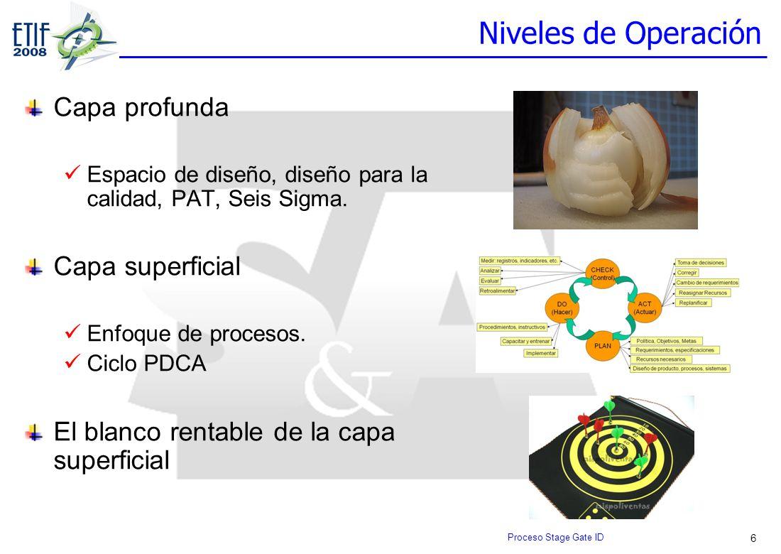 6 Niveles de Operación Capa profunda Espacio de diseño, diseño para la calidad, PAT, Seis Sigma. Capa superficial Enfoque de procesos. Ciclo PDCA El b