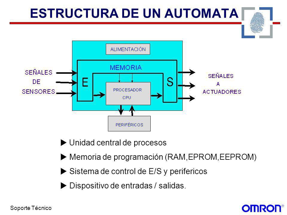 Soporte Técnico ESTRUCTURA DE UN AUTOMATA Unidad central de procesos Memoria de programación (RAM,EPROM,EEPROM) Sistema de control de E/S y periferico
