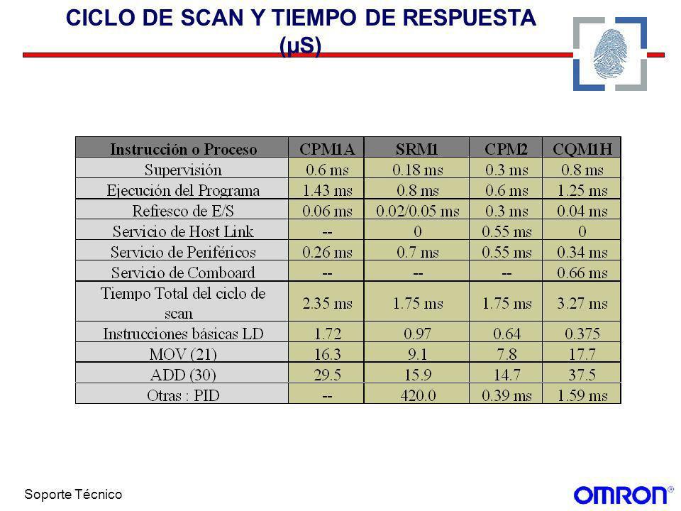 Soporte Técnico CICLO DE SCAN Y TIEMPO DE RESPUESTA (µS)