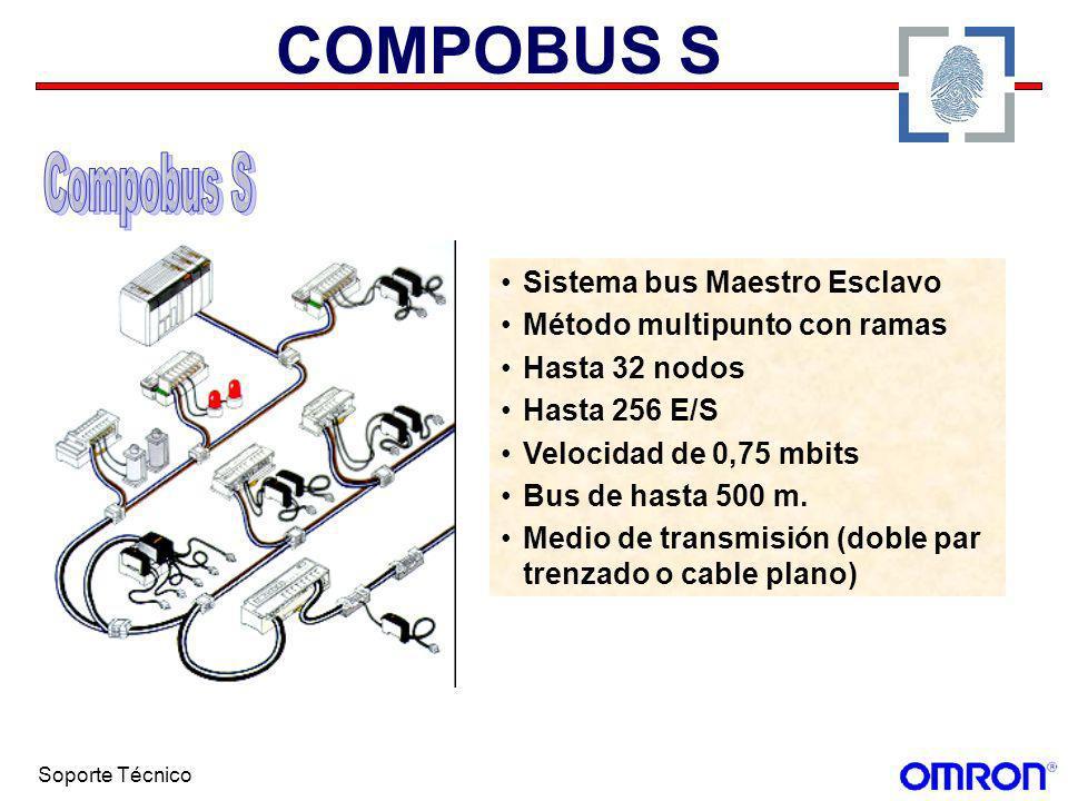 Soporte Técnico COMPOBUS S Sistema bus Maestro Esclavo Método multipunto con ramas Hasta 32 nodos Hasta 256 E/S Velocidad de 0,75 mbits Bus de hasta 5